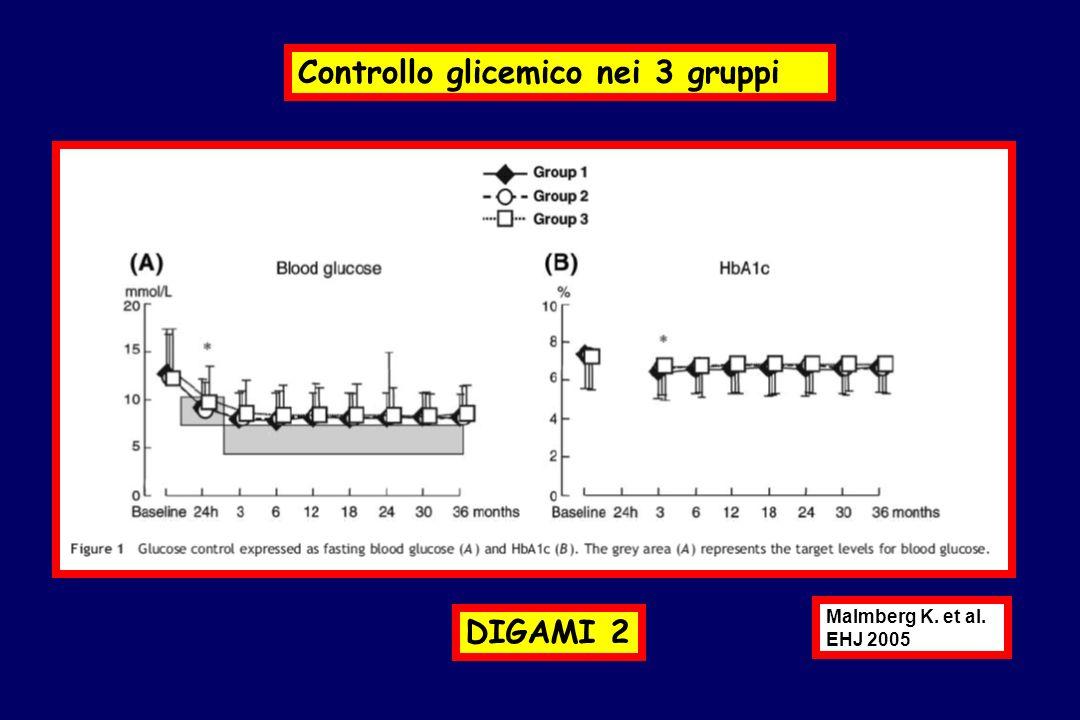 Controllo glicemico nei 3 gruppi Malmberg K. et al. EHJ 2005 DIGAMI 2