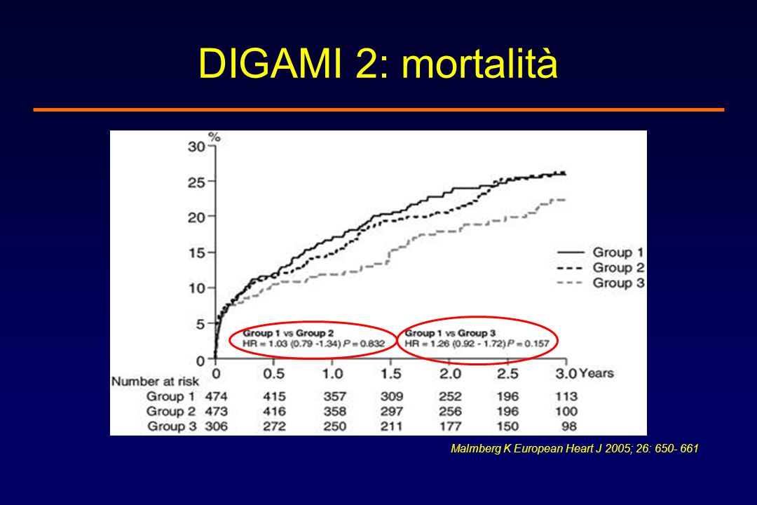 DIGAMI 2: mortalità Malmberg K European Heart J 2005; 26: 650- 661