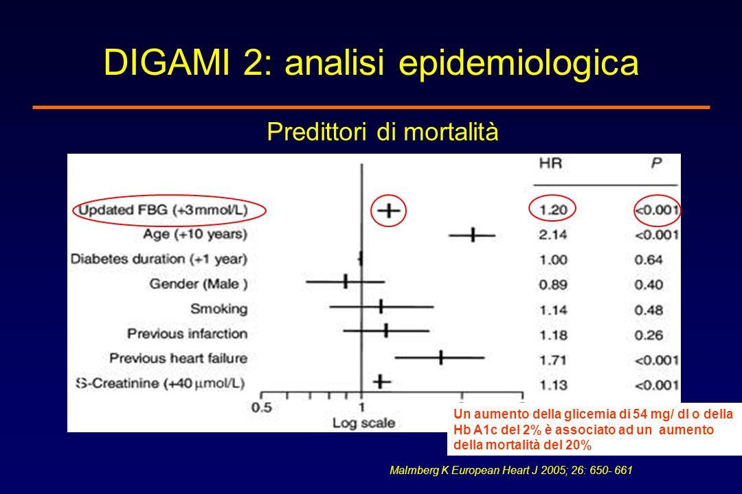 DIGAMI 2: analisi epidemiologica Predittori di mortalità Malmberg K European Heart J 2005; 26: 650- 661 Un aumento della glicemia di 54 mg/ dl o della
