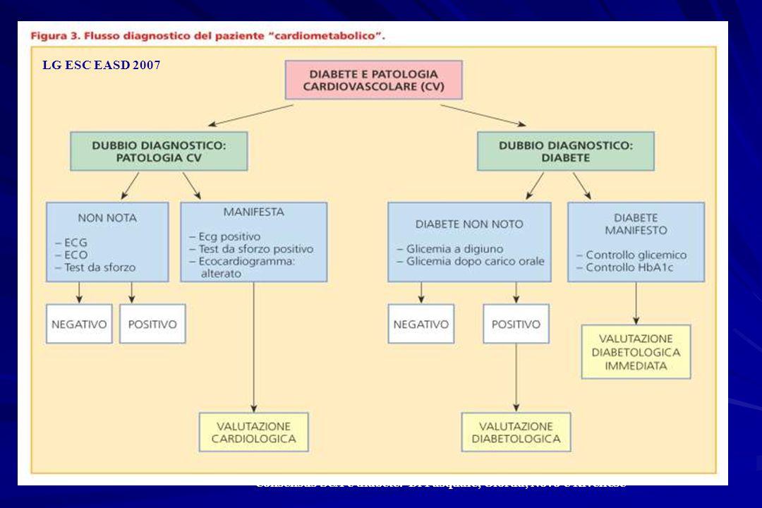 Consensus SCA e diabete. Di Pasquale, Giorda, Novo e Rivellese LG ESC EASD 2007