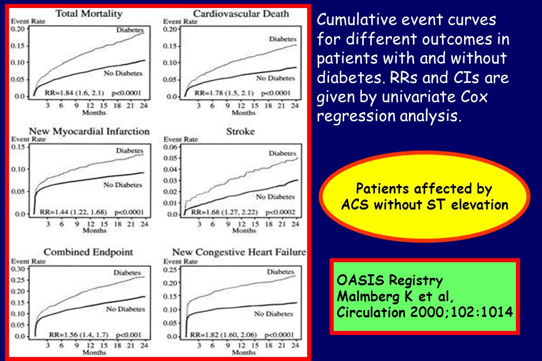 Cumulative event curves for different outcomes in patients with and without diabetes. RRs and CIs are given by univariate Cox regression analysis. OAS