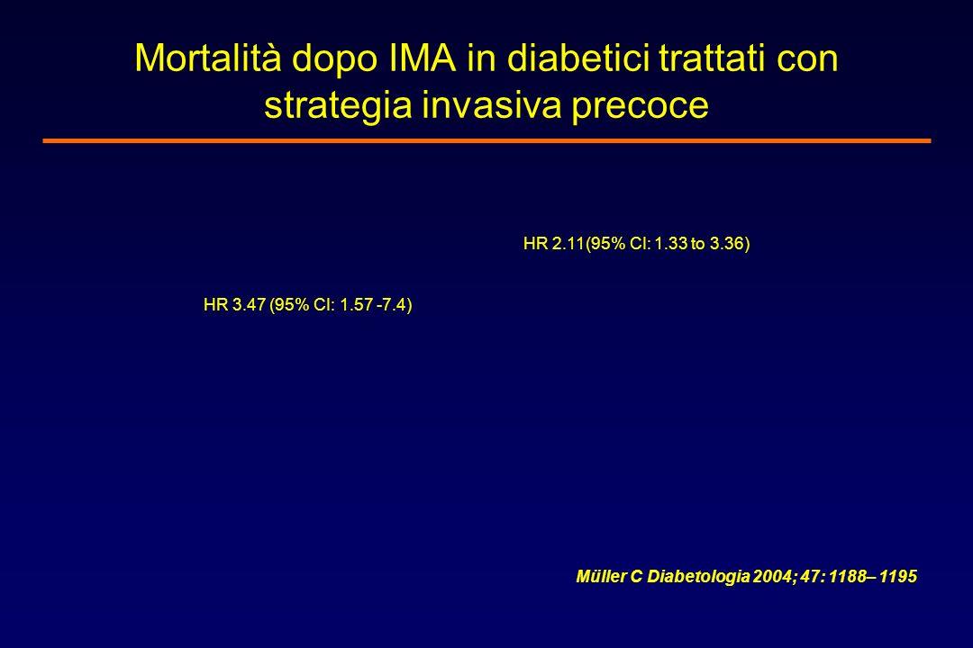 Mortalità dopo IMA in diabetici trattati con strategia invasiva precoce HR 3.47 (95% CI: 1.57 -7.4) HR 2.11(95% CI: 1.33 to 3.36) Müller C Diabetologi