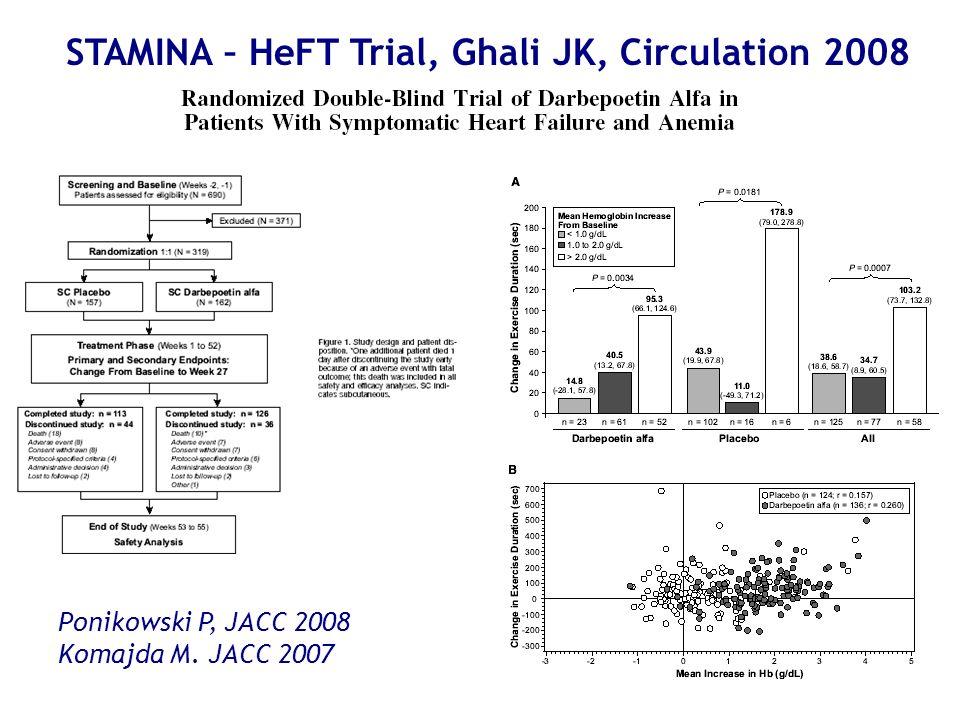 STAMINA – HeFT Trial, Ghali JK, Circulation 2008 Ponikowski P, JACC 2008 Komajda M. JACC 2007