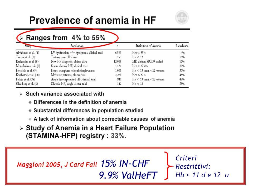 Maggioni 2005, J Card Fail 15% IN-CHF 9.9% ValHeFT Criteri Restrittivi: Hb < 11 d e 12 u