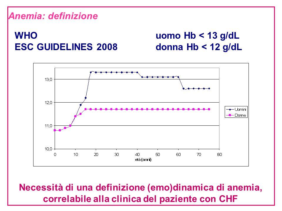 WHOuomo Hb < 13 g/dL ESC GUIDELINES 2008donna Hb < 12 g/dL Necessità di una definizione (emo)dinamica di anemia, correlabile alla clinica del paziente