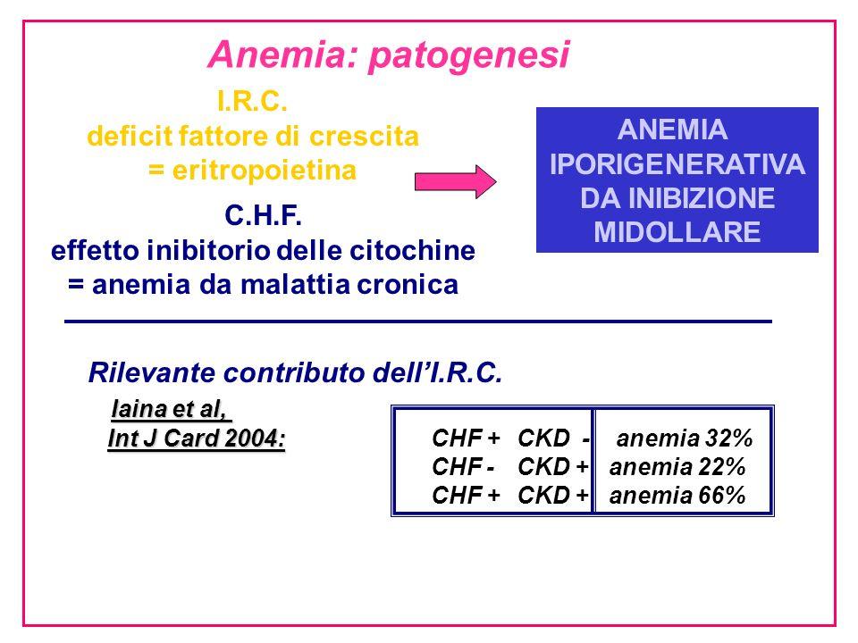 I.R.C. deficit fattore di crescita = eritropoietina C.H.F. effetto inibitorio delle citochine = anemia da malattia cronica ANEMIA IPORIGENERATIVA DA I