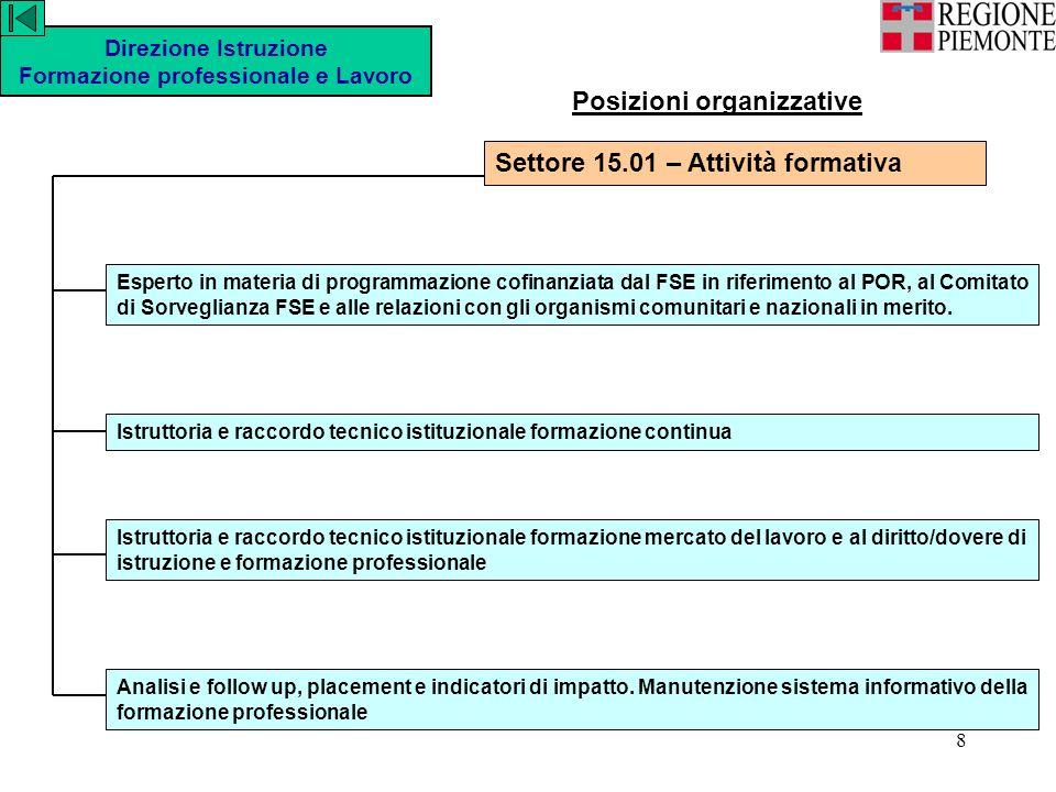 19 Settore 15.05 – Promozione e Sviluppo dellimprenditorialità e della cooperazione Direzione Istruzione Formazione professionale e Lavoro attuazione della L.R.