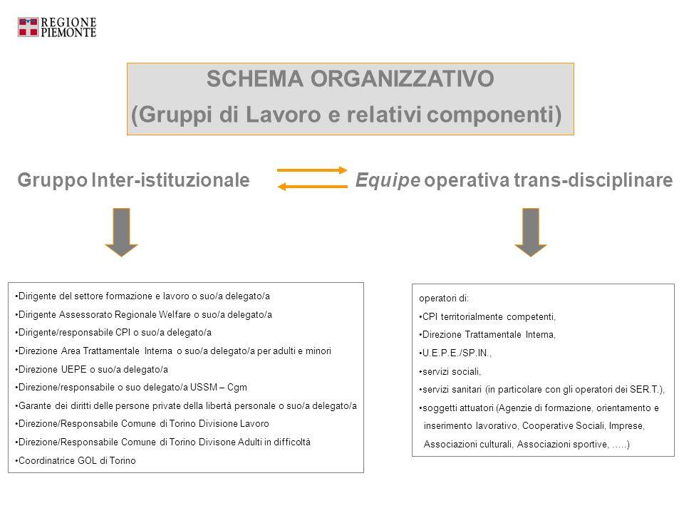 Gruppo Inter-istituzionale SCHEMA ORGANIZZATIVO (Gruppi di Lavoro e relativi componenti) Equipe operativa trans-disciplinare Dirigente del settore for
