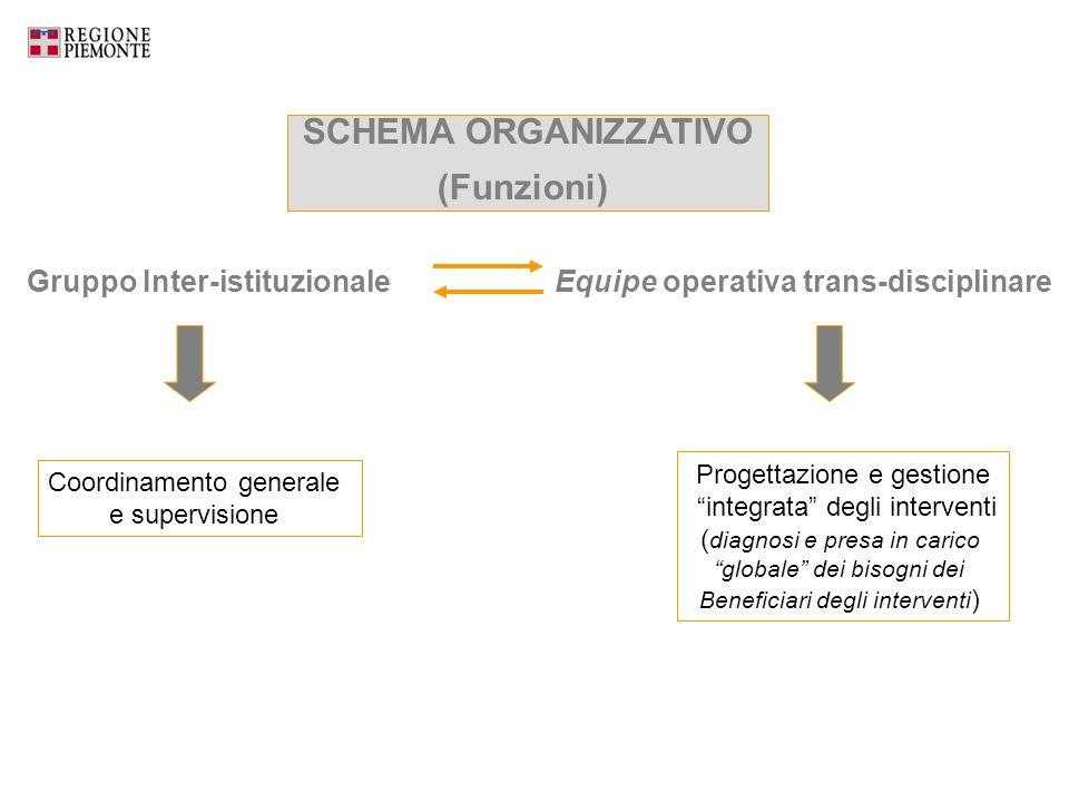Gruppo Inter-istituzionale SCHEMA ORGANIZZATIVO (Funzioni) Equipe operativa trans-disciplinare Coordinamento generale e supervisione Progettazione e g