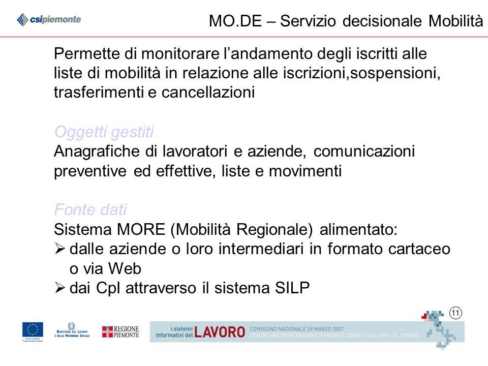 11 MO.DE – Servizio decisionale Mobilità Permette di monitorare l andamento degli iscritti alle liste di mobilit à in relazione alle iscrizioni,sospen