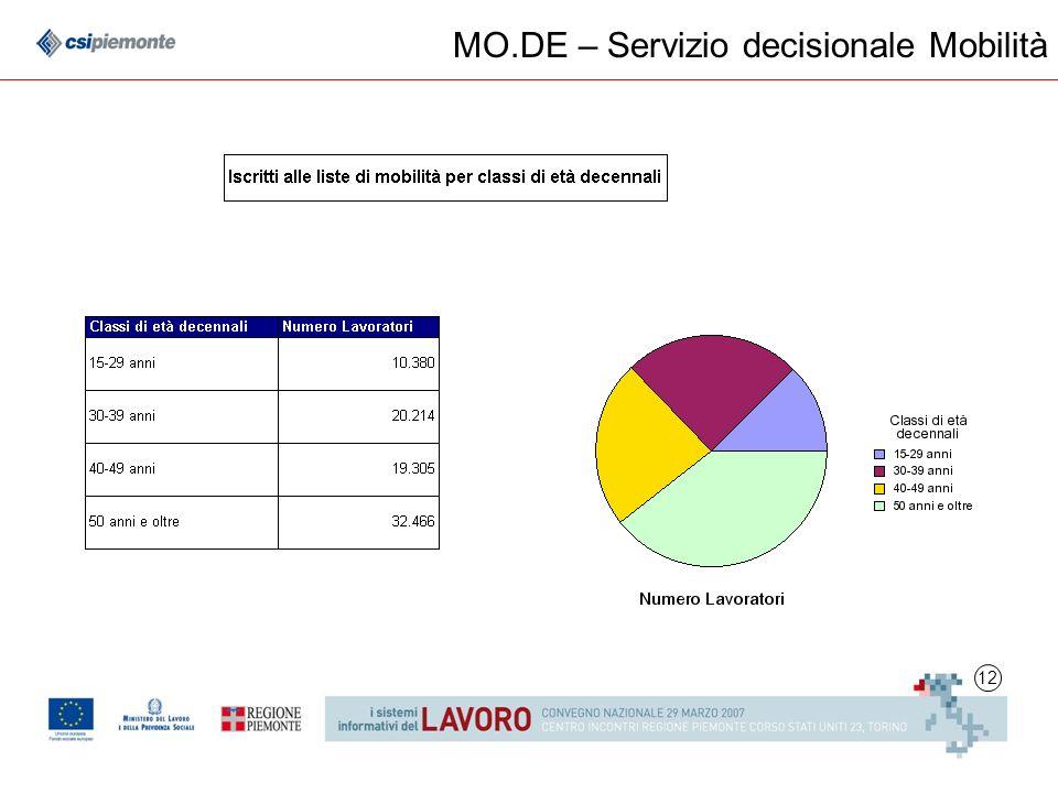 12 MO.DE – Servizio decisionale Mobilità