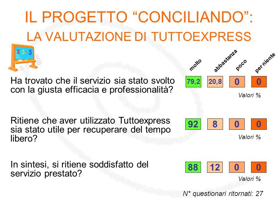 IL PROGETTO CONCILIANDO: LA VALUTAZIONE DI TUTTOEXPRESS Ha trovato che il servizio sia stato svolto con la giusta efficacia e professionalità.