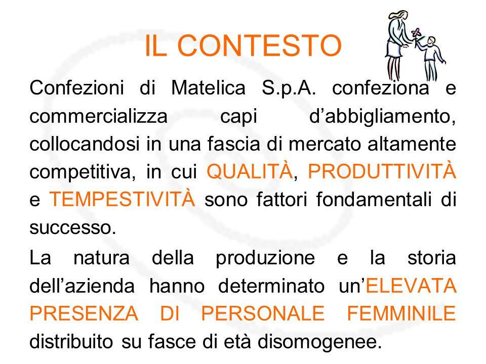 IL CONTESTO Confezioni di Matelica S.p.A.