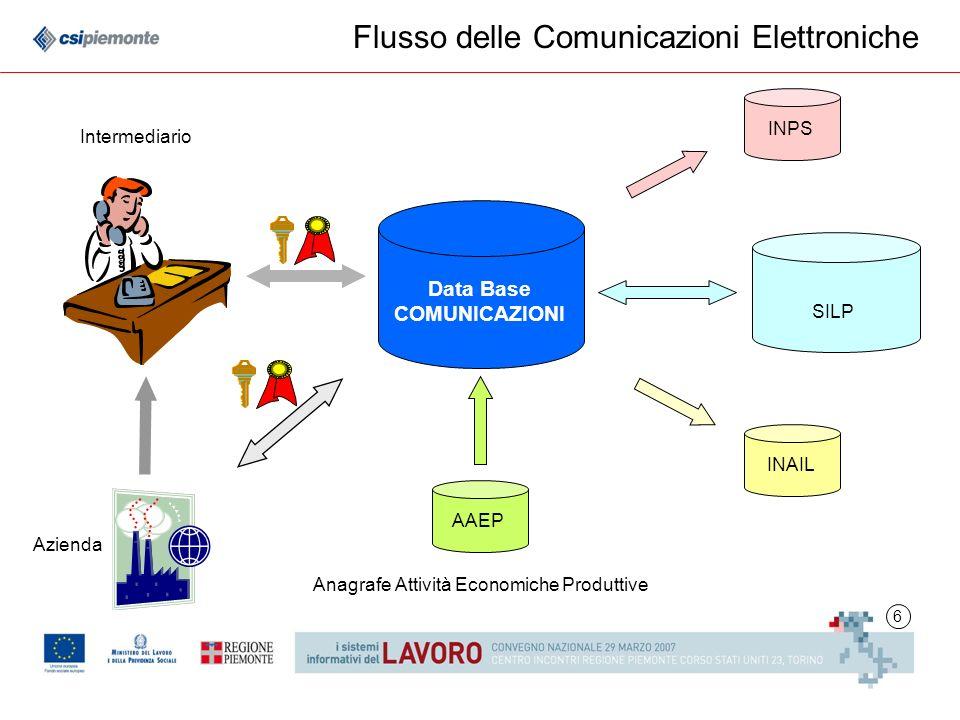 6 Flusso delle Comunicazioni Elettroniche Intermediario Data Base COMUNICAZIONI AAEP SILP Azienda INPSINAIL Anagrafe Attività Economiche Produttive