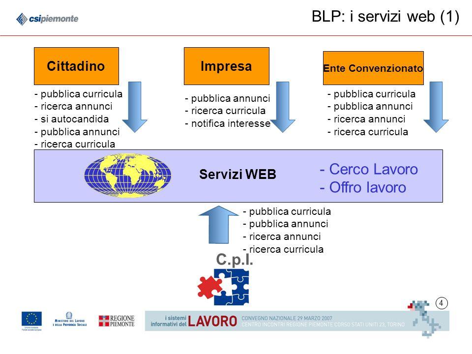 4 BLP: i servizi web (1) Servizi WEB Ente Convenzionato CittadinoImpresa C.p.I.