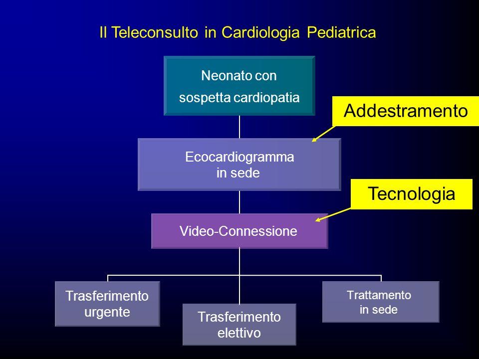 Il Teleconsulto in Cardiologia Pediatrica Neonato con sospetta cardiopatia Ecocardiogramma in sede Video-Connessione Trattamento in sede Trasferimento