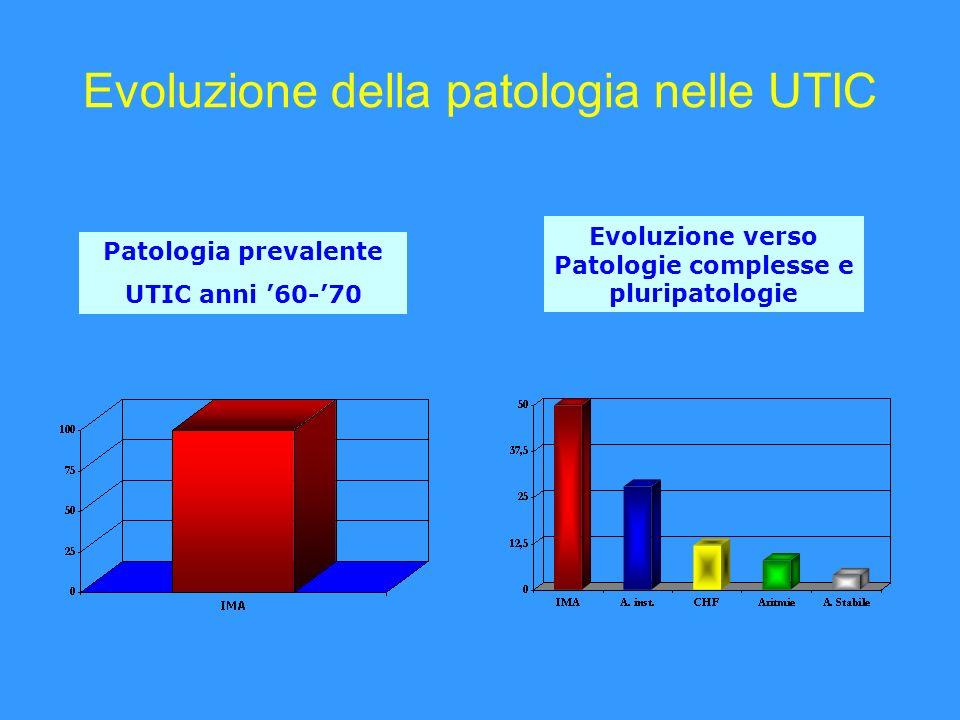 Patologia prevalente UTIC anni 60-70 Evoluzione verso Patologie complesse e pluripatologie Evoluzione della patologia nelle UTIC