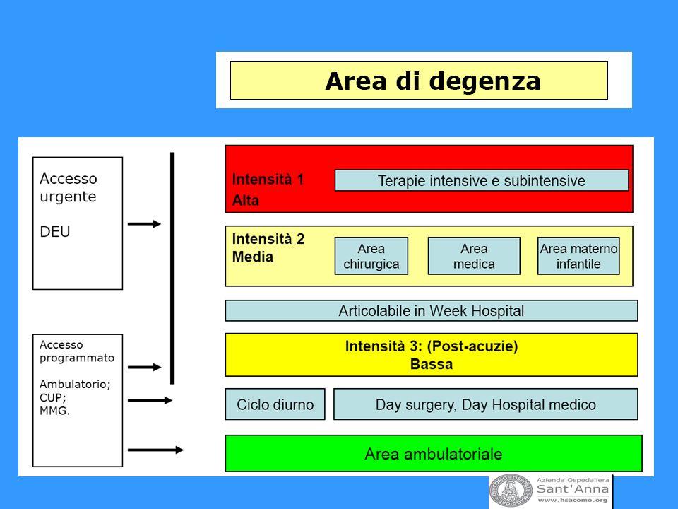 1.Liv. Area Critica: Medicina durgenza Ter. Intensiva – Subintensive 2.