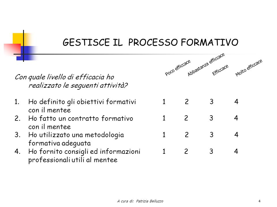 A cura di: Patrizia Belluzzo5 GESTISCE LA RELAZIONE CON IL MENTEE Con quale livello di efficacia ho realizzato le seguenti attività.