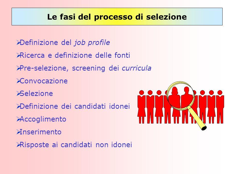 Le fasi del processo di selezione Definizione del job profile Ricerca e definizione delle fonti Pre-selezione, screening dei curricula Convocazione Se