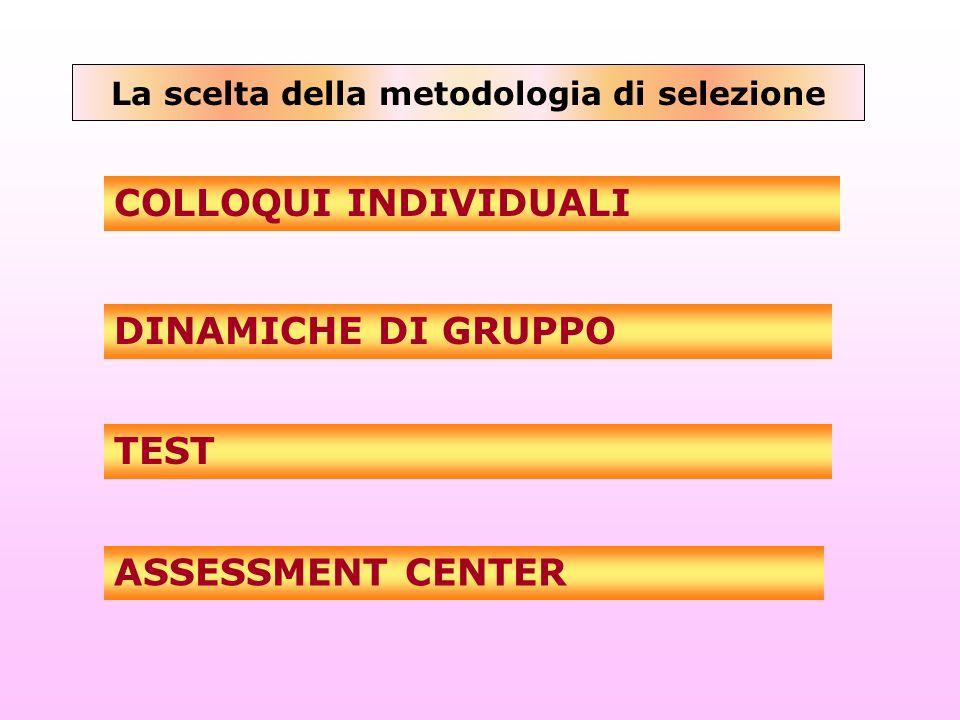 La scelta della metodologia di selezione TEST DINAMICHE DI GRUPPO ASSESSMENT CENTER COLLOQUI INDIVIDUALI