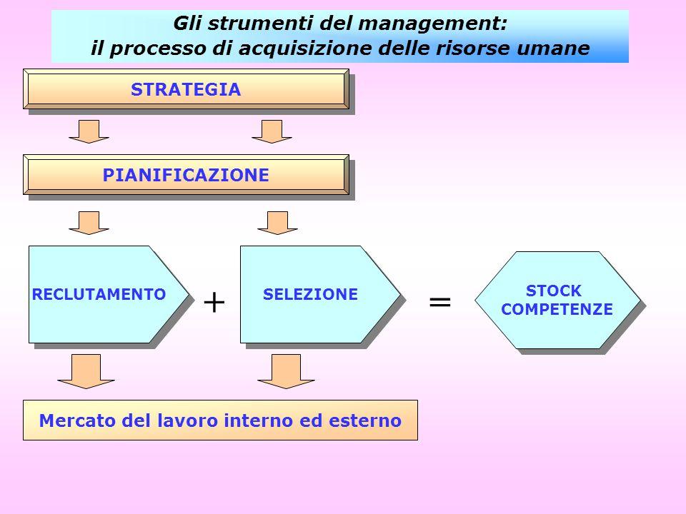STRATEGIA PIANIFICAZIONE RECLUTAMENTO SELEZIONE STOCK COMPETENZE STOCK COMPETENZE += Mercato del lavoro interno ed esterno Gli strumenti del managemen