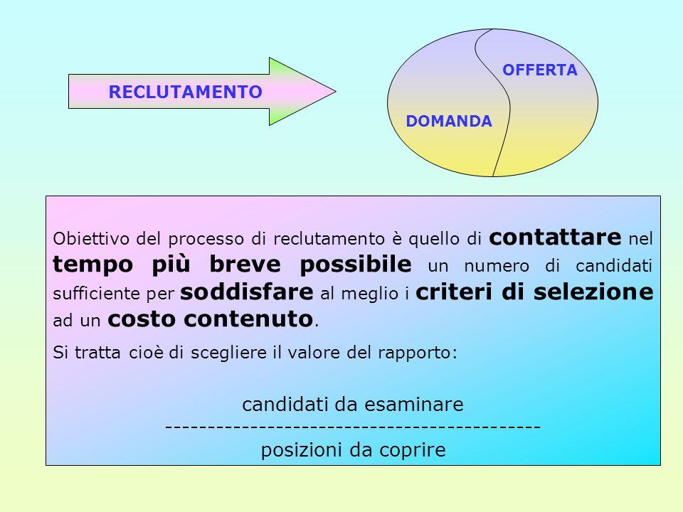 RECLUTAMENTO DOMANDA OFFERTA Obiettivo del processo di reclutamento è quello di contattare nel tempo più breve possibile un numero di candidati suffic