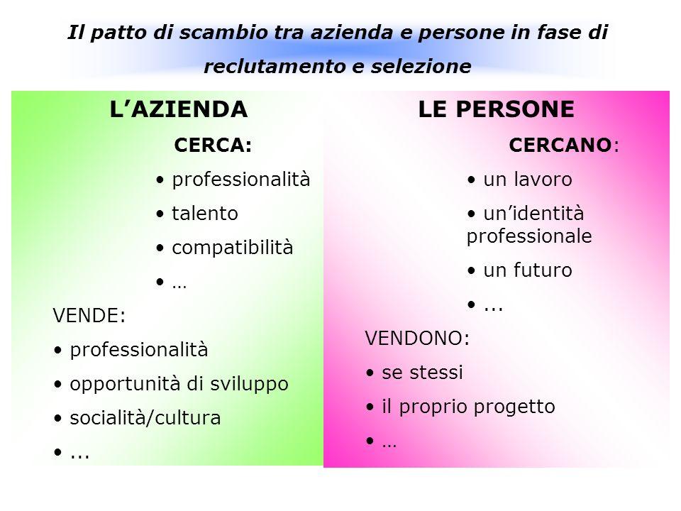 Il patto di scambio tra azienda e persone in fase di reclutamento e selezione LAZIENDA CERCA: professionalità talento compatibilità … VENDE: professionalità opportunità di sviluppo socialità/cultura...