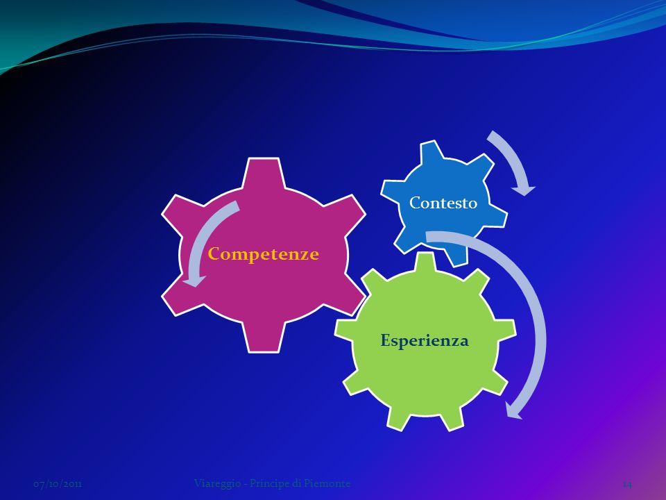 07/10/2011Viareggio - Principe di Piemonte14 Esperienza Competenze Contesto