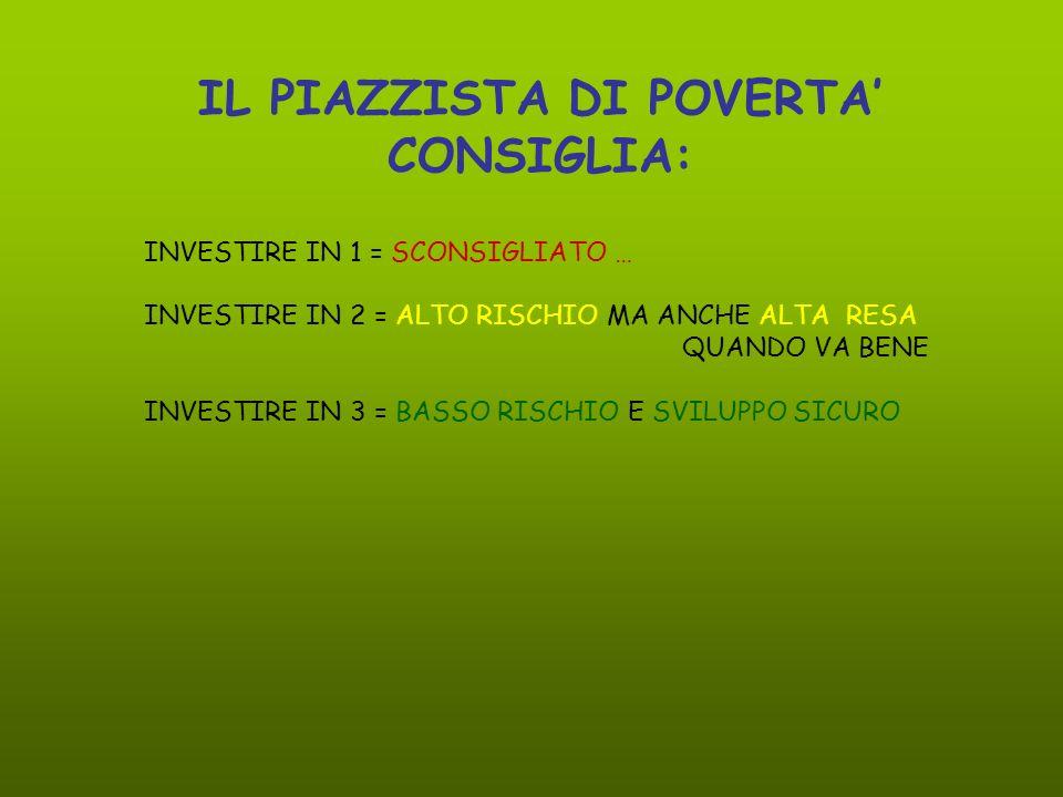 INVESTIRE IN 1 = SCONSIGLIATO … INVESTIRE IN 2 = ALTO RISCHIO MA ANCHE ALTA RESA QUANDO VA BENE INVESTIRE IN 3 = BASSO RISCHIO E SVILUPPO SICURO IL PIAZZISTA DI POVERTA CONSIGLIA: