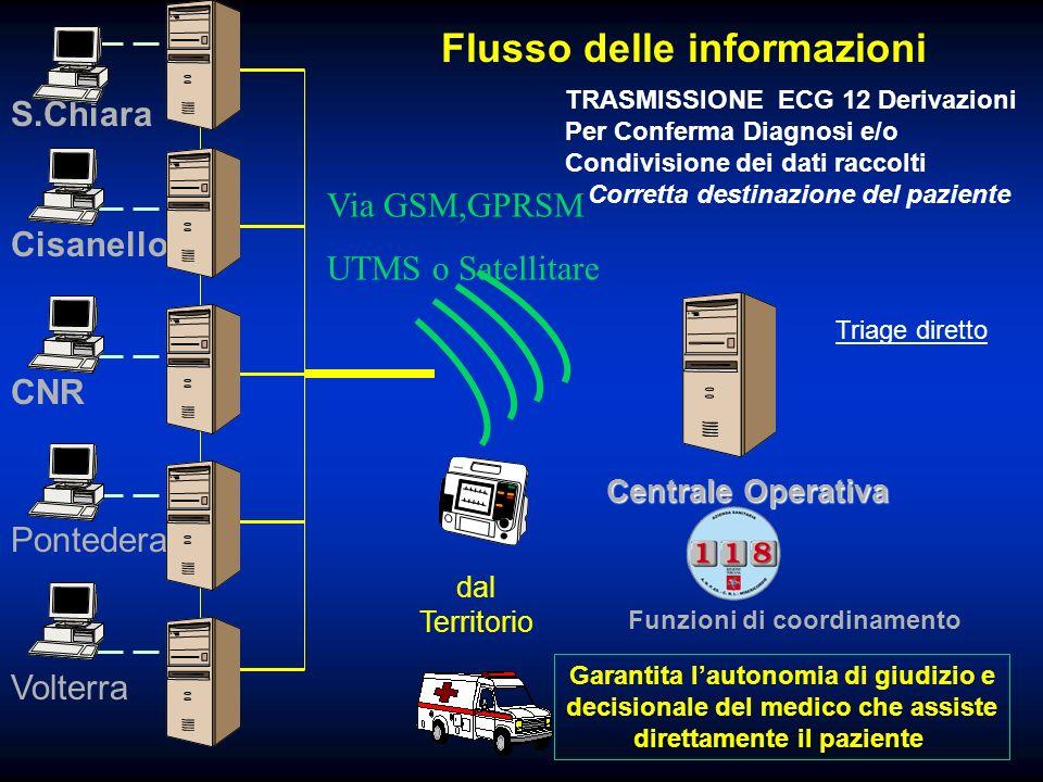 Centrale Operativa dal Territorio Flusso delle informazioni Volterra CNR Pontedera Cisanello S.Chiara Via GSM,GPRSM UTMS o Satellitare TRASMISSIONE EC