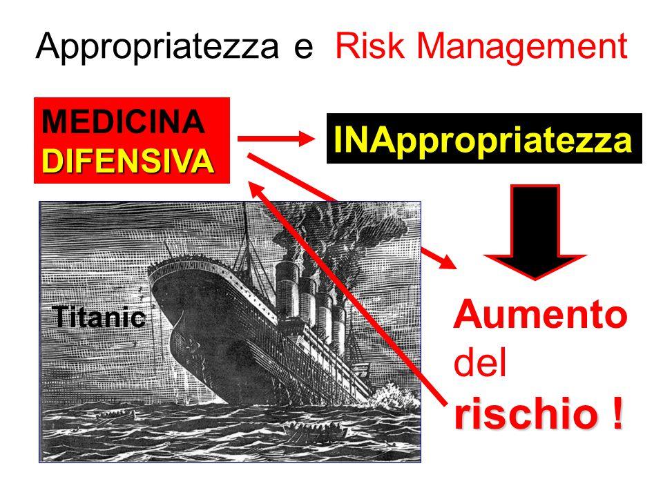 Appropriatezza e Risk Management MEDICINADIFENSIVA INAppropriatezza rischio ! Aumento del rischio ! Titanic