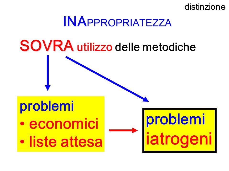 SOVRA SOVRA utilizzo delle metodiche INA PPROPRIATEZZA problemi economici liste attesa problemi iatrogeni distinzione