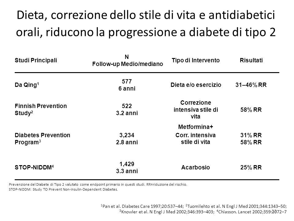 13 Dieta, correzione dello stile di vita e antidiabetici orali, riducono la progressione a diabete di tipo 2 Studi Principali N Follow-up Medio/median