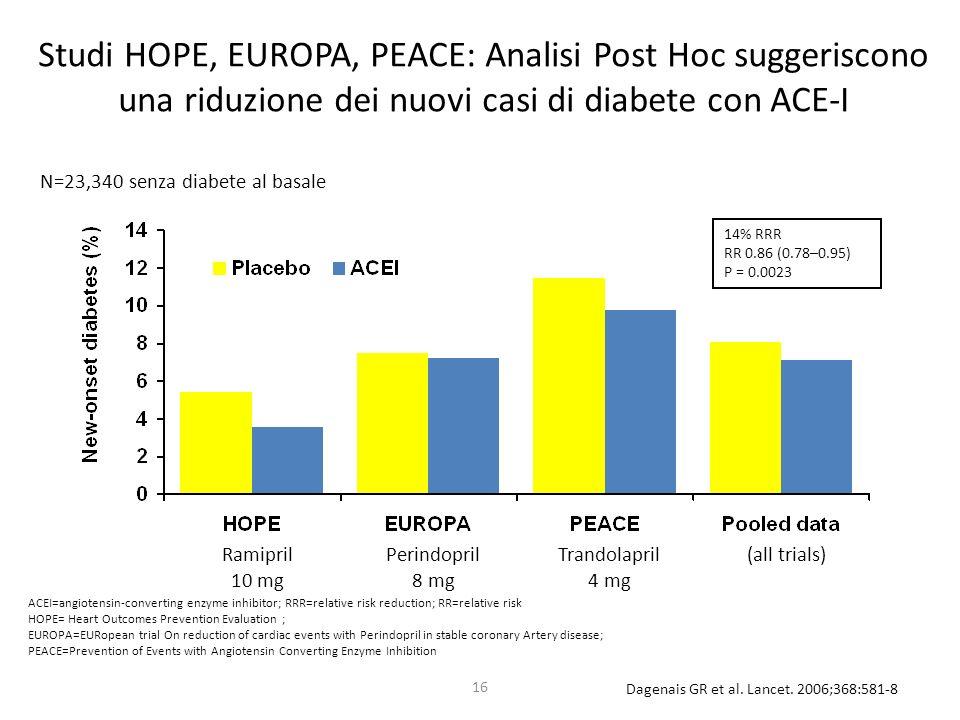 16 Studi HOPE, EUROPA, PEACE: Analisi Post Hoc suggeriscono una riduzione dei nuovi casi di diabete con ACE-I Dagenais GR et al. Lancet. 2006;368:581-