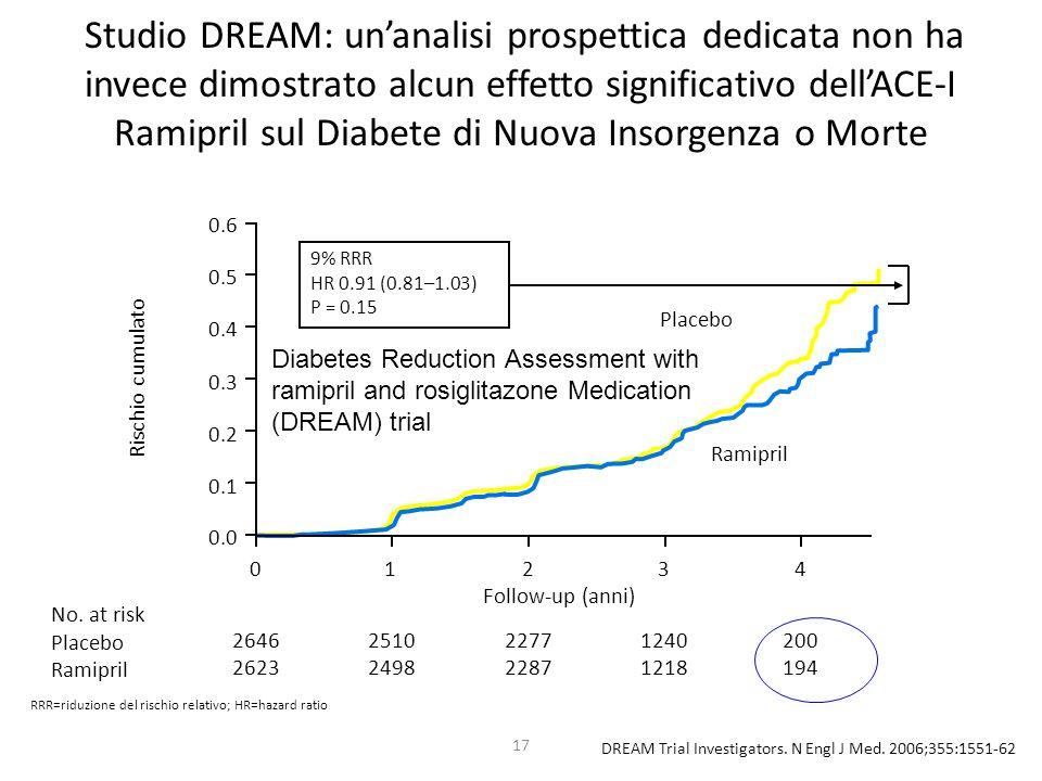 17 Studio DREAM: unanalisi prospettica dedicata non ha invece dimostrato alcun effetto significativo dellACE-I Ramipril sul Diabete di Nuova Insorgenz