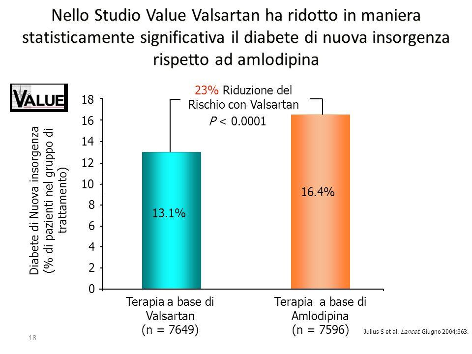 18 Diabete di Nuova insorgenza (% di pazienti nel gruppo di trattamento) 0 2 4 6 8 10 12 14 Terapia a base di Valsartan (n = 7649) Terapia a base di A