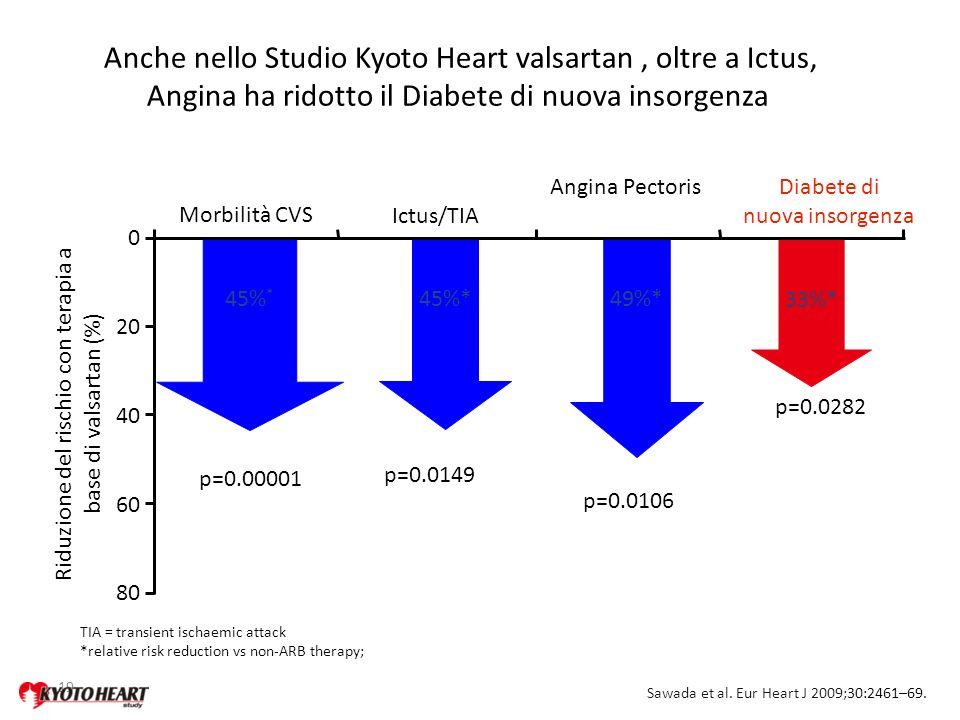19 Ictus/TIA Anche nello Studio Kyoto Heart valsartan, oltre a Ictus, Angina ha ridotto il Diabete di nuova insorgenza Riduzione del rischio con terap