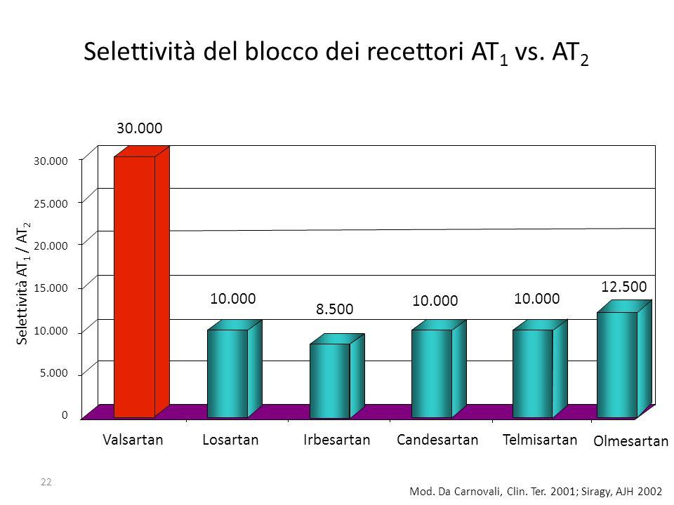 22 Mod. Da Carnovali, Clin. Ter. 2001; Siragy, AJH 2002 Selettività del blocco dei recettori AT 1 vs. AT 2 ValsartanLosartanIrbesartanCandesartanTelmi