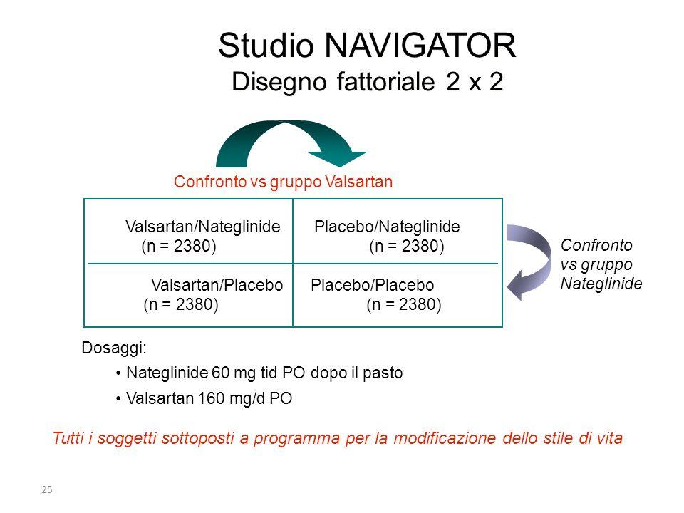 25 Studio NAVIGATOR Disegno fattoriale 2 x 2 Tutti i soggetti sottoposti a programma per la modificazione dello stile di vita Dosaggi: Nateglinide 60