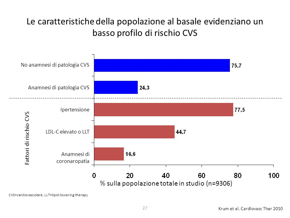 27 Le caratteristiche della popolazione al basale evidenziano un basso profilo di rischio CVS Ipertensione LDL-C elevato o LLT Anamnesi di coronaropat