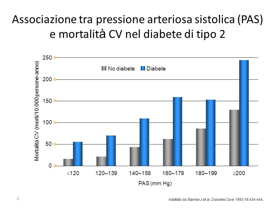 3 0 50 100 150 200 250 PAS (mm Hg) Mortalità CV (morti/10.000 persone-anno) No diabeteDiabete 120 120–139140–159160–179180–199 200 Associazione tra pr