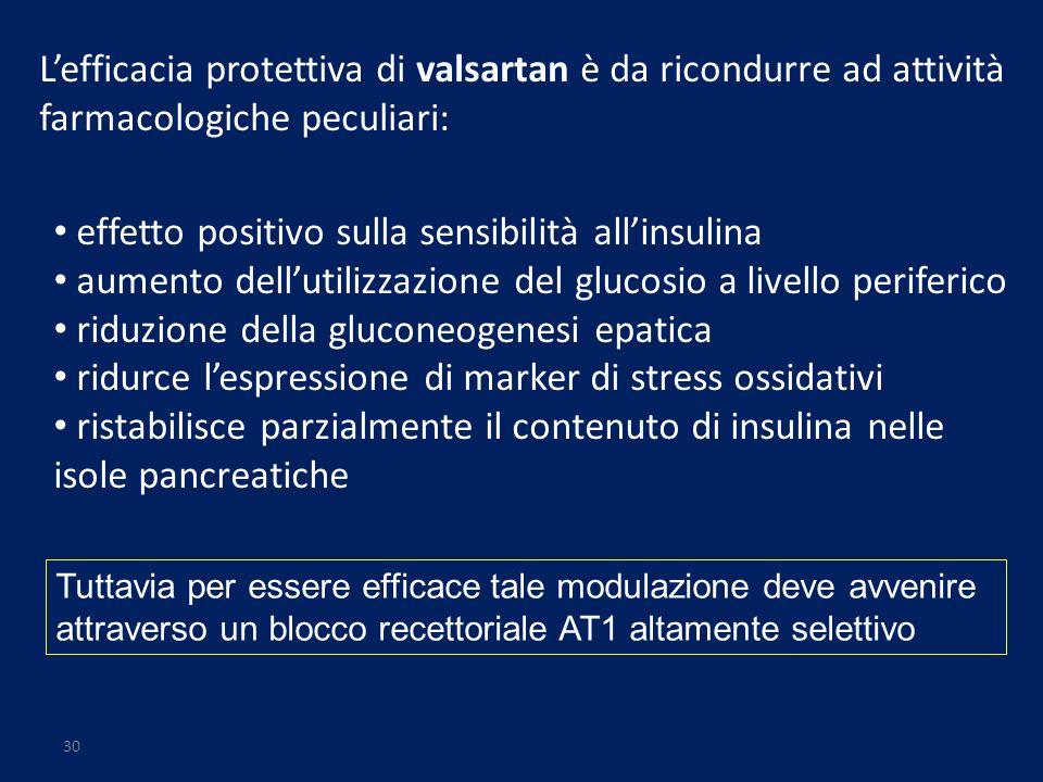 30 Lefficacia protettiva di valsartan è da ricondurre ad attività farmacologiche peculiari: effetto positivo sulla sensibilità allinsulina aumento del