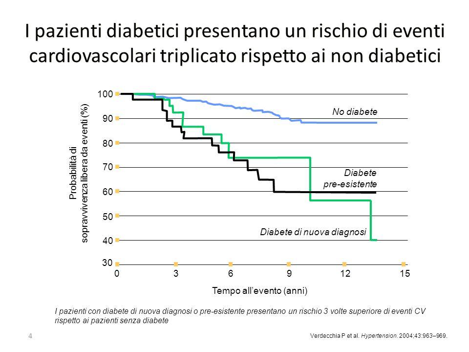 4 30 100 90 80 70 60 50 40 Probabilità di sopravvivenza libera da eventi (%) Tempo allevento (anni) 03691215 I pazienti diabetici presentano un rischi