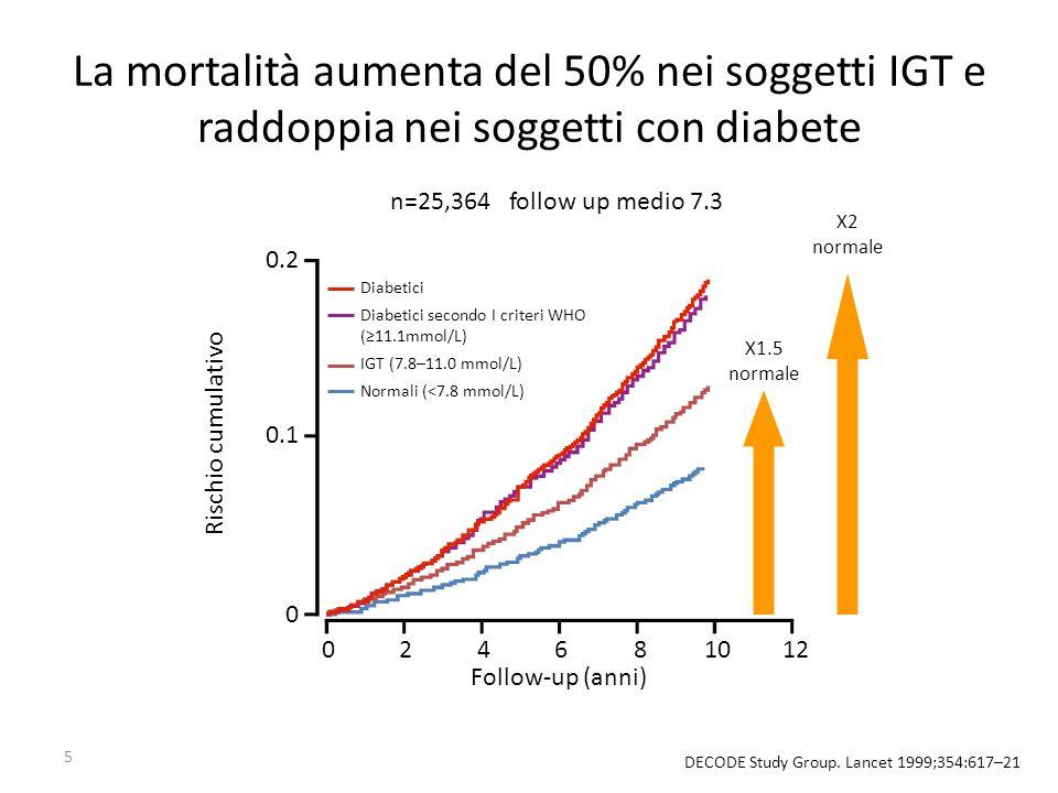 5 La mortalità aumenta del 50% nei soggetti IGT e raddoppia nei soggetti con diabete DECODE Study Group. Lancet 1999;354:617–21 Rischio cumulativo Fol