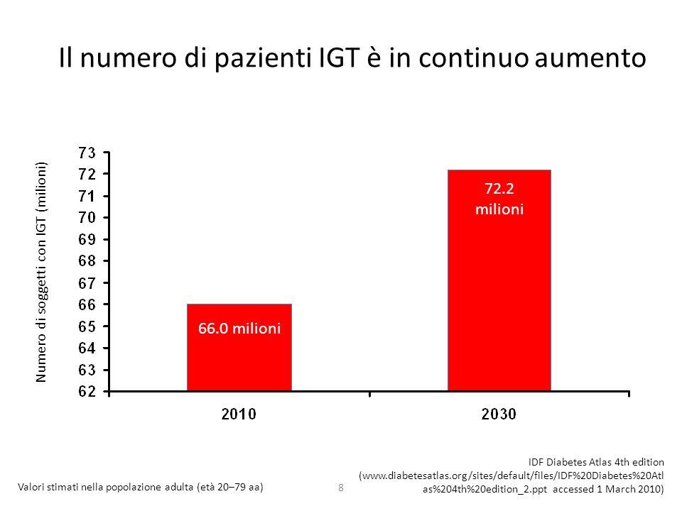 8 Il numero di pazienti IGT è in continuo aumento 72.2 milioni 66.0 milioni Valori stimati nella popolazione adulta (età 20–79 aa) IDF Diabetes Atlas