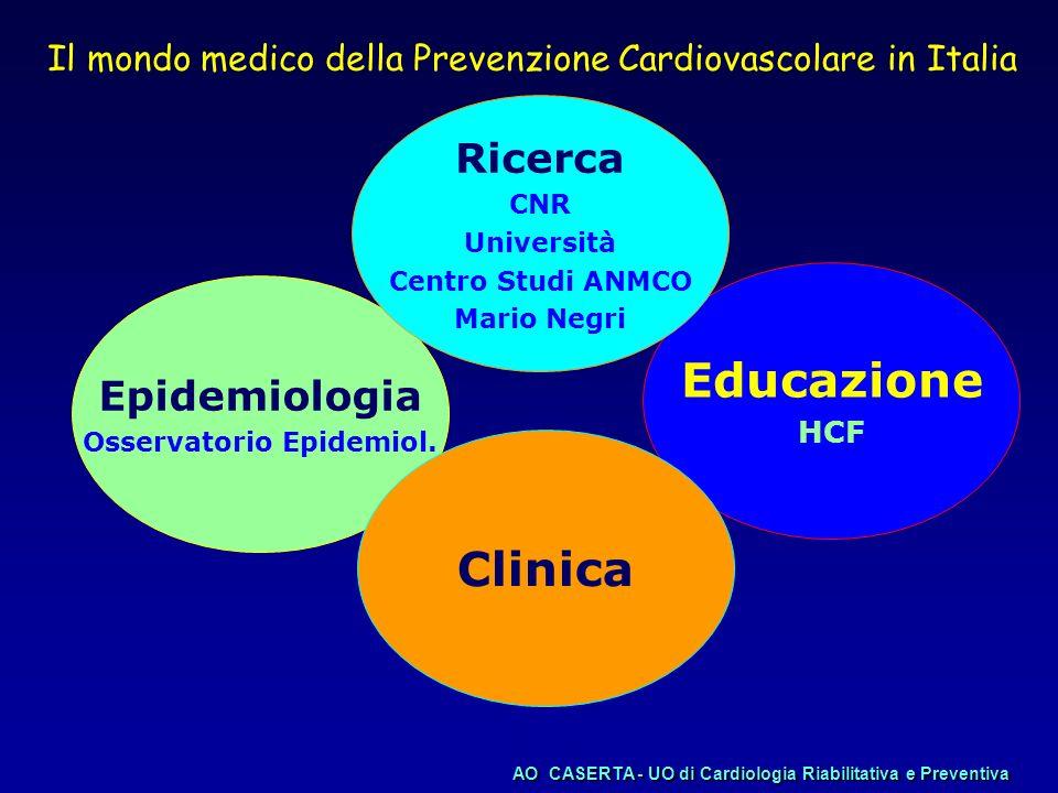 Progressione della CI Miglioramento Funz.endot Profilo psicologico Cardiol.