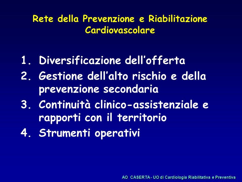 Obbiettivo comune Identificare i pazienti a maggior rischio e sviluppare modelli di intervento che possano garantirne la continuità assistenziale AOCASERTA - UO di Cardiologia Riabilitativa e Preventiva AO CASERTA - UO di Cardiologia Riabilitativa e Preventiva