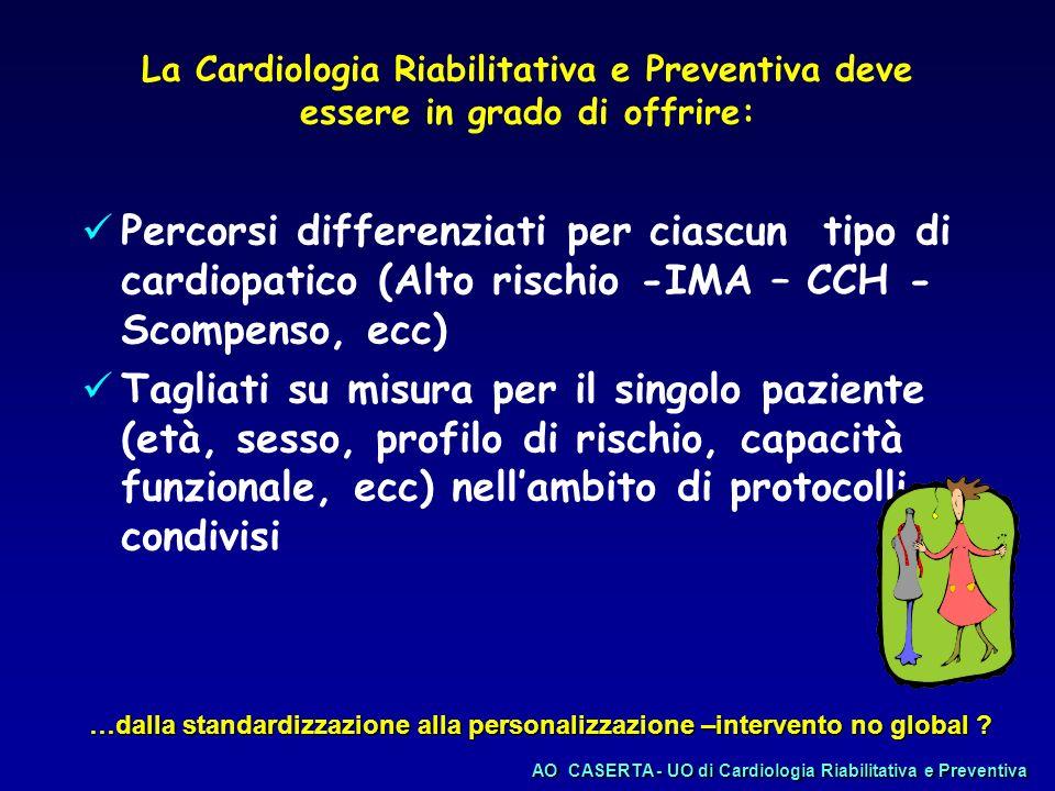Ambulatorio di Prevenzione delle Malattie CV Riab ambulatoriale Riab in degenza AOCASERTA - UO di Cardiologia Riabilitativa e Preventiva AO CASERTA - UO di Cardiologia Riabilitativa e Preventiva Modello di organizzazione in una rete di Cardiologia Riabilitativa e Preventiva IMA in 3°- 4° giornata Cardiooperati in 4°-6° giornata SCC in fase di riacutizzazione (Unità Scompenso)