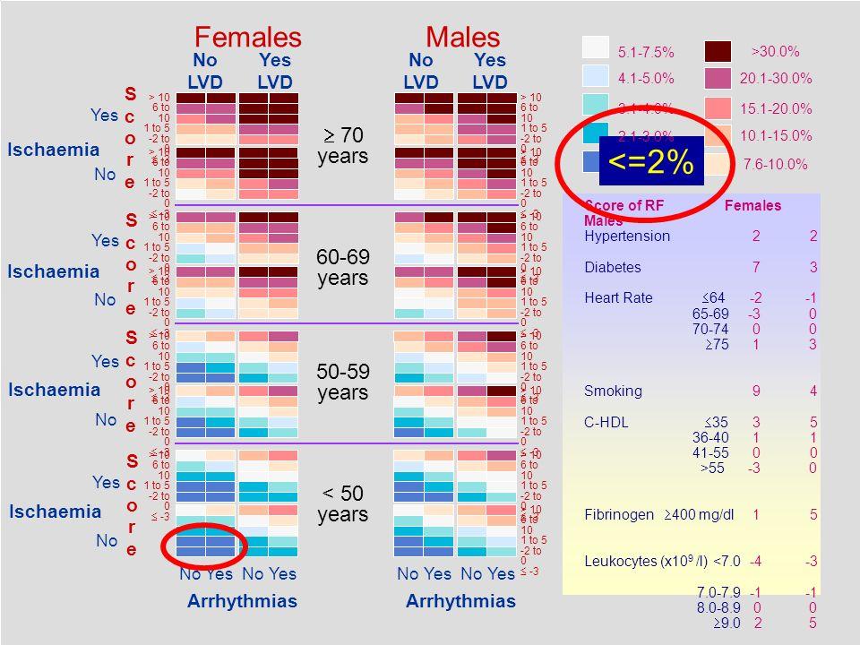 La Carta italiana del Rischio di Infarto Altissimo rischio: Rischio assoluto a 10 anni o proiettato alletà di 60 anni > 30%